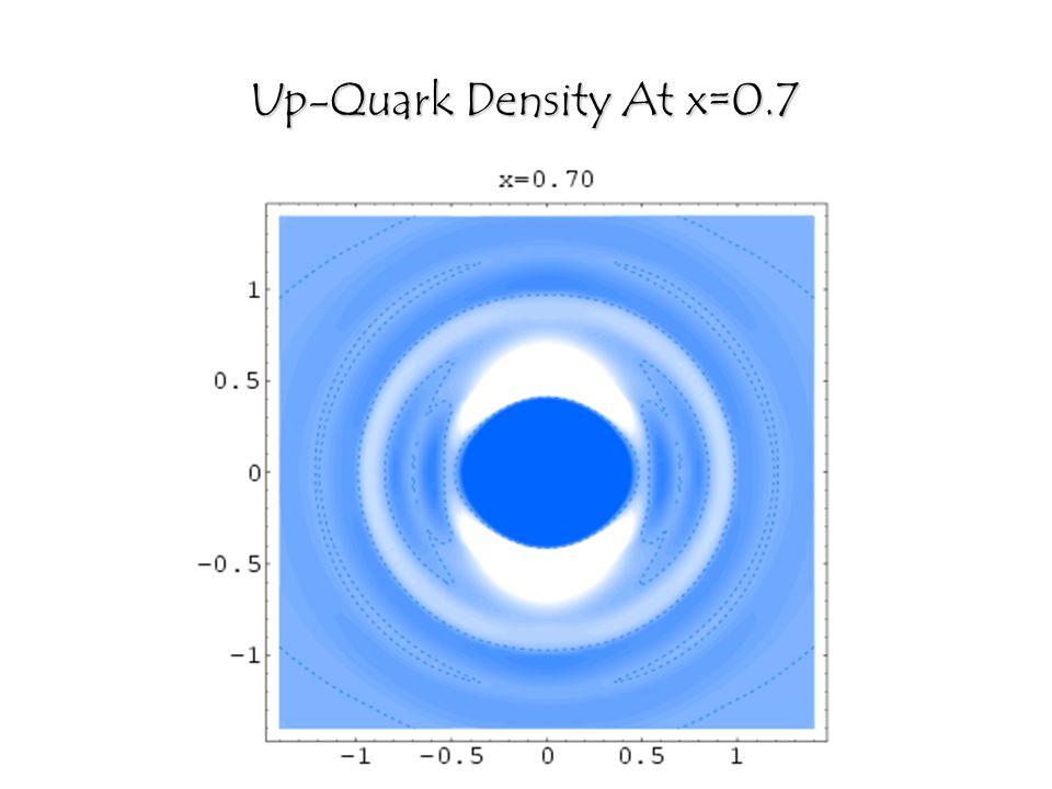 Up-Quark Density At x=0.7