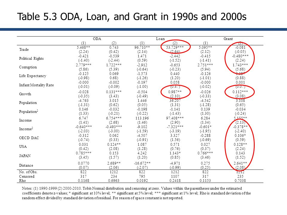 Table 5.3 ODA, Loan, and Grant in 1990s and 2000s ODALoanGrant (1)(2)(1)(2)(1)(2) Trade 5.468** (2.24) 0.743 (0.42) 96.710** (2.14) 53.729*** (2.64) 5.095** (2.12) -0.081 (-0.05) Political Rights -0.421 (-1.40) -0.539 (-2.44) 1.471 (0.59) -2.442 (-1.52) -0.415 (-1.41) -0.480*** (2.24) Corruption 2.779*** (5.86) 1.722*** (5.39) -2.912 (-0.64) -0.653 (-0.23) 2.751*** (5.94) 1.743*** (5.68) Life Expectancy -0.125 (-0.98) 0.069 0.68) -1.573 (-1.26) 0.440 (1.20) -0.126 (-1.01) 0.087 (0.88) Infant Mortality Rate -0.000 (-0.01) -0.002 (-0.09) -0.197 (-1.00) 0.058 (0.47) -0.000 (-0.02) 0.001 (0.07) Growth -0.028 (-0.35) 0.131*** (3.43) -0.504 (-0.49) 0.987** (2.10) -0.026 (-0.33) 0.112*** (3.08) Population -4.763 (-1.31) 3.015 (0.62) 1.446 (0.05) 36.207 (1.31) -4.542 (-1.28) 3.108 (0.65) Population 2 0.146 (1.33) -0.032 (-0.21) -0.198 (-0.22) -1.141 (-1.43) 0.139 (1.30) -0.034 (-0.24) Income 6.747 (1.41) 6.754*** (2.68) 113.196 (1.46) 97.408*** (2.90) 6.284 (1.34) 5.155** (2.13) Income 2 -0.640*** (-2.03) -0.493*** (-3.00) -9.102 (-1.59) -7.321*** (-3.19) -0.601* (-1.95) -0.378** (-2.40) OECD DAC -0.312 (-0.74) 0.062 (0.33) -4.507 (-0.91) 3.327 (1.56) -0.288 (-0.69) 0.106* (0.59) USA 0.031 (0.42) 0.124** (2.08) 1.087 (1.28) 0.571 (0.76) 0.027 (0.37) 0.128** (2.24) JAPAN 0.785*** (3.45) 0.153 (1.57) 4.242 (1.20) 1.143* (0.85) 0.766*** (3.46) 0.143 (1.52) Distance 0.0770 (0.07) 2.689** (2.06) -16.672** (-2.07) -4.971 (-0.99) 0.275 (0.25) 2.641** (2.08) No.