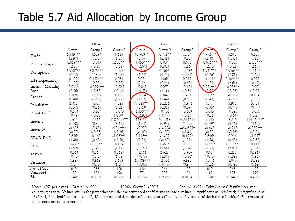 Table 5.7 Aid Allocation by Income Group ODALoanGrant Group 1Group 2Group 3Group 1Group 2Group 3Group 1Group 2Group 3 Trade 5.349*** (2.97) 4.529* (1.73) 6.514 (1.05) 62.909** (2.56) 70.719** (2.49) 1.124 (0.02) 4.972*** (2.88) 3.583 (1.42) 6.625 (1.10) Political Rights -0.659*** (-2.87) -0.043 (-0.15) 1.500*** (2.61) -4.453*** (-2.64) 0.034 (0.02) 8.676 (1.15) -0.615*** (-2.76) -0.005 (-0.02) 1.423*** (2.57) Corruption 1.970*** (6.12) 3.076*** (7.89) 1.058 (1.28) 3.206 (1.24) 6.760* (1.71) -9.639 (-0.81) 1.941*** (6.26) 2.956*** (7.81) 1.310* (1.62) Life Expectancy -0.139* (-1.72) 0.452*** (2.85) 0.064 (0.27) 0.071 (0.12) 1.066 (0.94) 2.717 (0.68) -0.141* (-1.81) 0.409*** (2.66) 0.093 (0.40) Infant Mortality Rate 0.033* (2.56) -0.099*** (-2.63) -0.025 (-0.34) -0.057 (-0.58) 0.273 (1.16) -0.474 (-0.51) 0.033*** (2.65) -0.086** (-2.36) -0.003 (-0.05) Growth 0.026 (0.48) -0.003 (-0.05) 0.132 (1.27) 0.664 (1.02) 0.842 (1.44) 1.431 (0.63) 0.022 (0.42) -0.037 (-0.63) 0.134 (1.30) Population 2.815 (0.54) 4.627 (0.86) 4.283 (0.52) 77.883*** (2.69) 10.256 (0.35) 11.942 (0.09) -1.774 (0.35) 3.912 (0.74) 3.453 (0.44) Population 2 -0.074 (-0.49) -0.107 (-0.66) -0.075 (-0.30) -2.353*** (-2.90) -0.406 (-0.47) -0.609 (-0.15) 0.045 (-0.31) -0.085 (-0.54) -0.051 (-0.21) Income 5.611 (0.58) 7.316 (0.34) 118.645*** (3.17) 113.277 (1.04) 201.213 (0.94) 8024.161* (1.42) 5.535 (0.59) 3.276 (0.16) 114.760*** (3.15) Income 2 -0.636 (-0.79) -0.488 (-0.35) -6.812*** (-3.26) -9.275 (-1.05) -14.294 (-1.00) -464.625* (-1.41) -0.648 (-0.83) -0.213 (-0.16) -6.589*** (-3.23) OECD DAC 0.656* (1.48) 0.165 (0.63) -1.062** (-2.58) 8.116** (2.32) -1.497 (-0.60) 18.822* (1.71) 0.696* (1.64) 0.236 (0.93) -1.077 (-2.67) USA 0.263** (2.52) 0.112** (1.98) 0.109 (1.13) -0.722 (-1.27) 2.667* (1.66) 4.473 (1.09) 0.257** (2.54) 0.111** (2.03) 0.114 (1.21) JAPAN -0.064 (-0.45) 0.264 (1.45) 0.568* (1.78) -1.181 (-0.79) 2.622 (1.31) -0.306 (-0.06) -0.054 (-0.40) 0.235 (1.33) 0.581* (1.85) Distance -1.837 (-1.54) 0.963 (0.70) 3.653 (1.59) -15.489*** (-3.09) -2.906 (-0.45) 6.935 (0.34) -1.446 (-1.26) 1.049 (0.78) 3.538 (1.63) No.