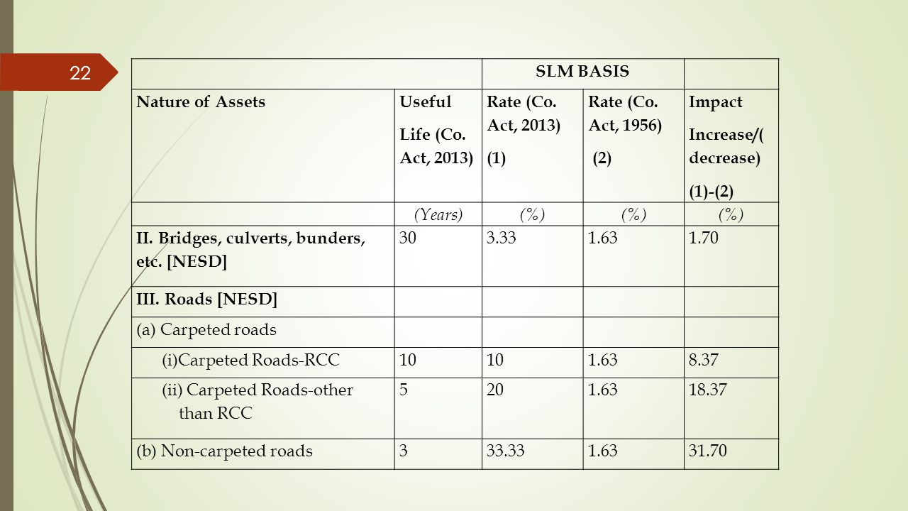 22 SLM BASIS Nature of Assets Useful Life (Co. Act, 2013) Rate (Co. Act, 2013) (1) Rate (Co. Act, 1956) (2) Impact Increase/( decrease) (1)-(2) (Years