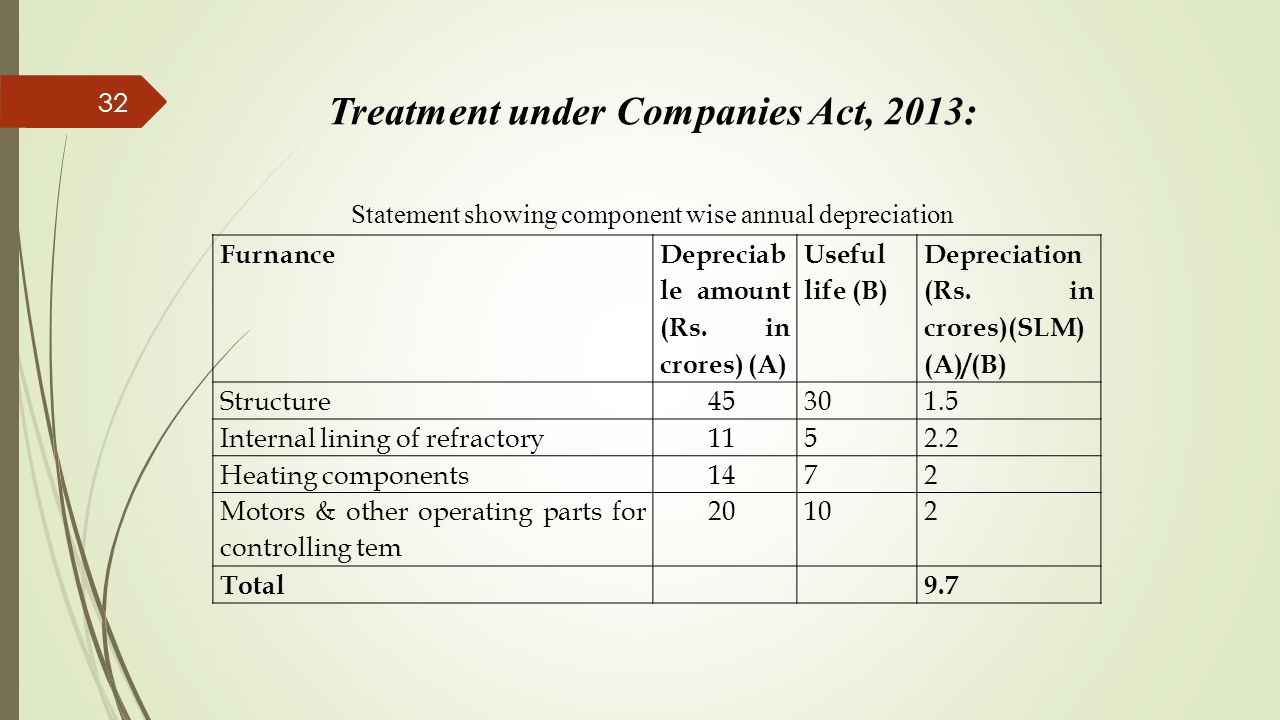 32 Treatment under Companies Act, 2013: Statement showing component wise annual depreciation Furnance Depreciab le amount (Rs. in crores) (A) Useful l