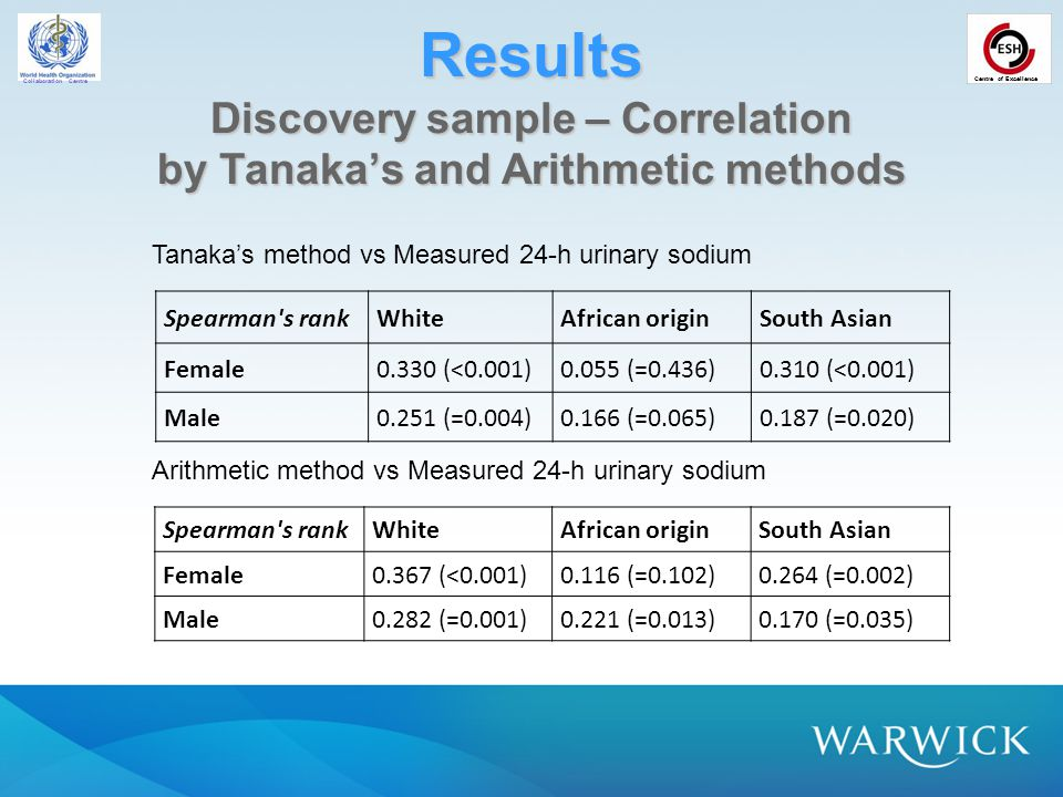 Collaboration Centre Centre of Excellence Results Discovery sample – Correlation by Tanaka's and Arithmetic methods Spearman s rankWhiteAfrican originSouth Asian Female0.330 (<0.001)0.055 (=0.436)0.310 (<0.001) Male0.251 (=0.004)0.166 (=0.065)0.187 (=0.020) Spearman s rankWhiteAfrican originSouth Asian Female0.367 (<0.001)0.116 (=0.102)0.264 (=0.002) Male0.282 (=0.001)0.221 (=0.013)0.170 (=0.035) Tanaka's method vs Measured 24-h urinary sodium Arithmetic method vs Measured 24-h urinary sodium