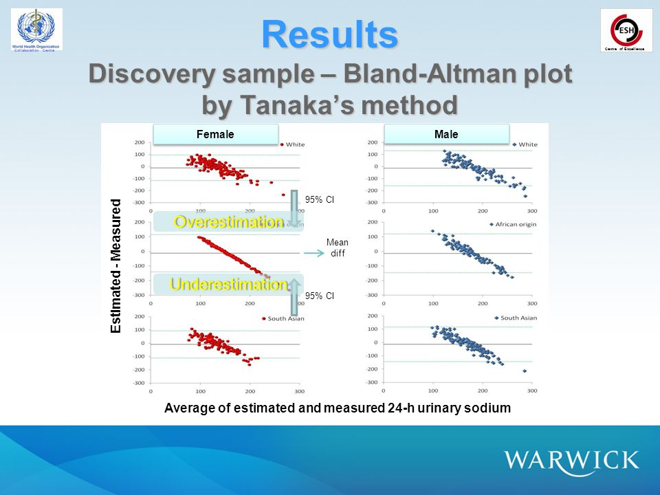 Collaboration Centre Centre of Excellence Average of estimated and measured 24-h urinary sodium Results Discovery sample – Bland-Altman plot by Tanaka's method Female Male Estimated - Measured 95% CI Mean diff Overestimation Underestimation