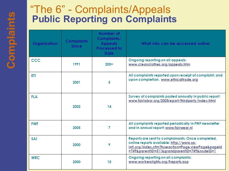 44 Organization Complaints Since Number of Complaints/ Appeals Processed to Date What info can be accessed online: CCC 1991200+ Ongoing reporting on all appeals: www.cleanclothes.org/appeals.htm www.cleanclothes.org/appeals.htm ETI 20015 All complaints reported upon receipt of complaint; and upon completion.