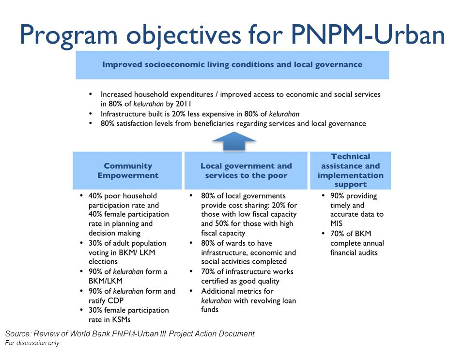 For discussion only Program objectives for PNPM-Urban Source: Review of World Bank PNPM-Urban III Project Action Document