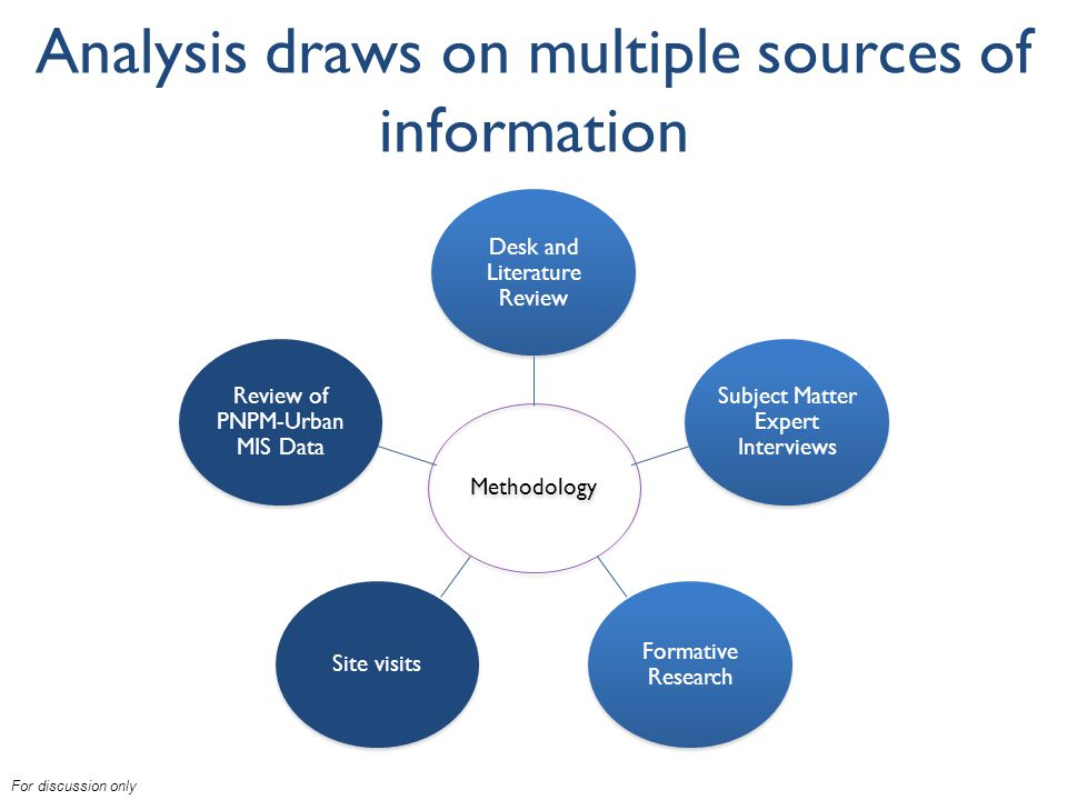 For discussion only Methodology Desk and Literature Review Subject Matter Expert Interviews Formative Research Site visits Review of PNPM-Urban MIS Data Analysis draws on multiple sources of information