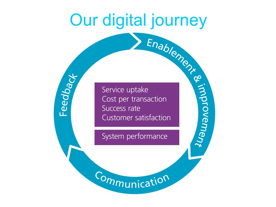 Our digital journey