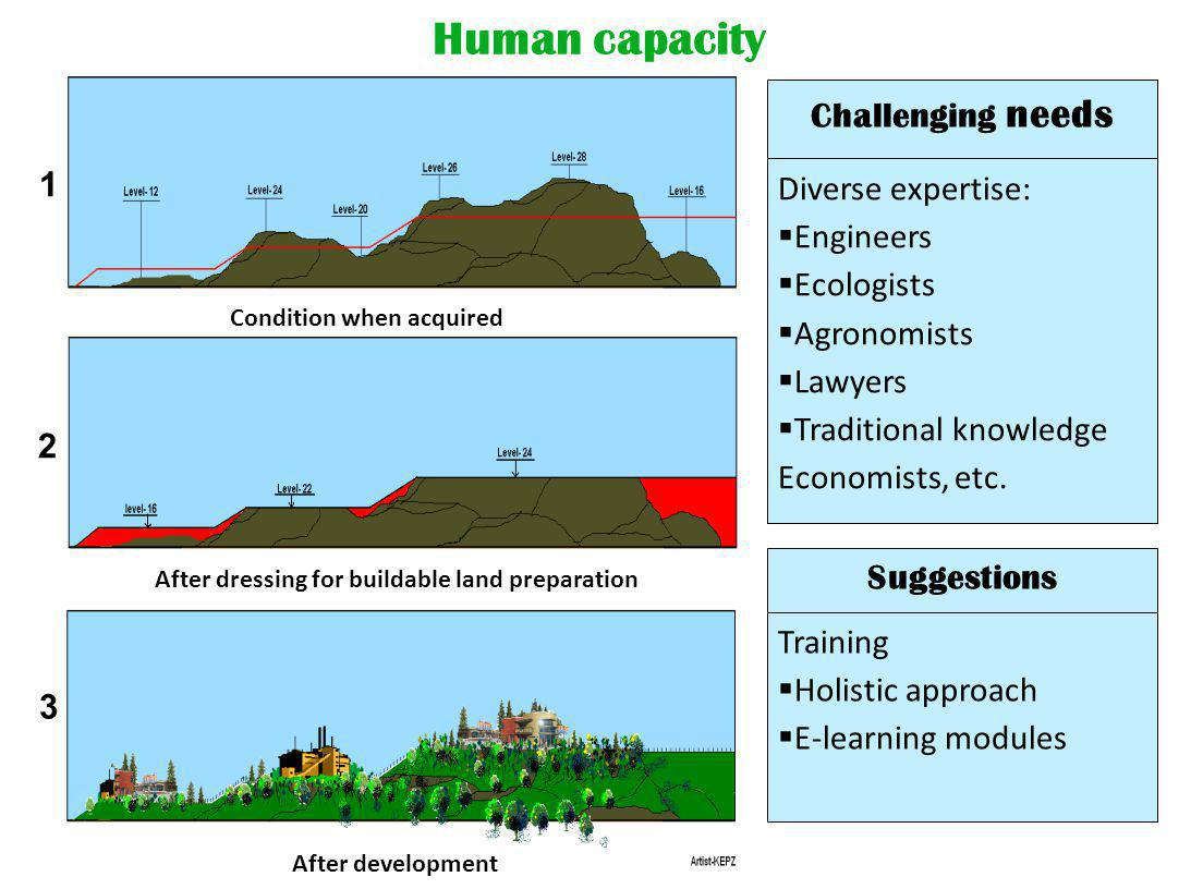 Human capacity 1 2 3 Condition when acquired After development After dressing for buildable land preparation Suggestions Training  Holistic approach  E-learning modules Diverse expertise:  Engineers  Ecologists  Agronomists  Lawyers  Traditional knowledge Economists, etc.