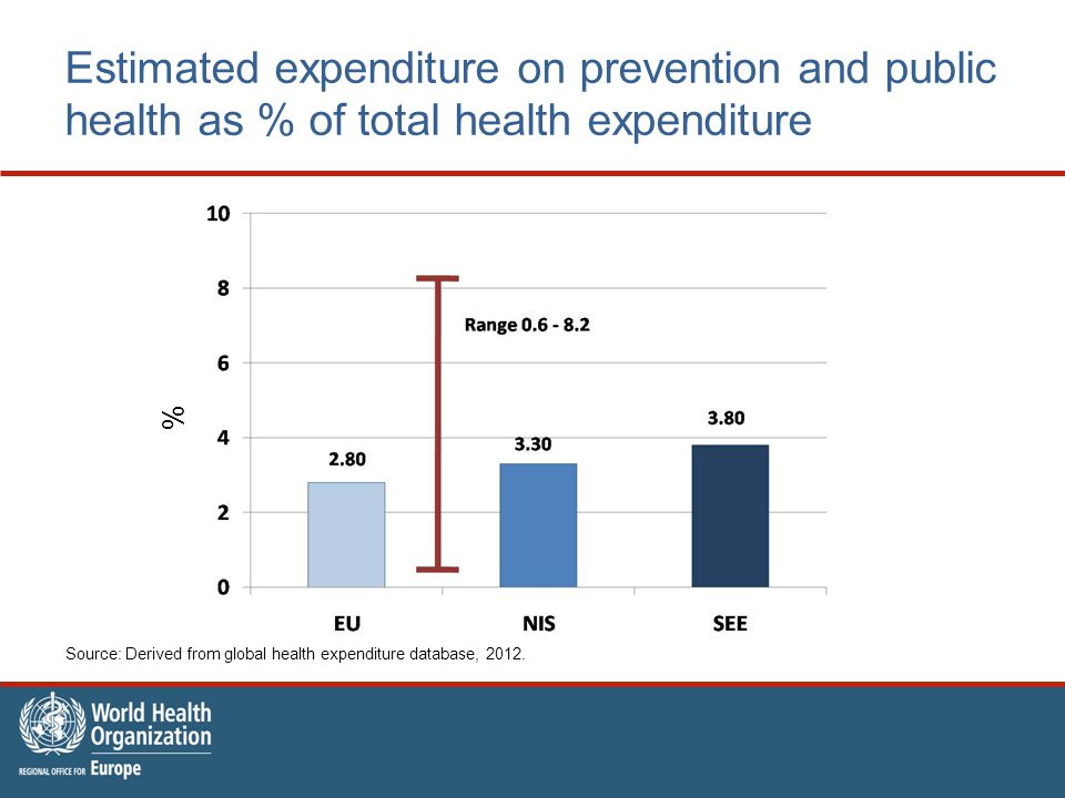 % Estimated expenditure on prevention and public health as % of total health expenditure Source: Derived from global health expenditure database, 2012