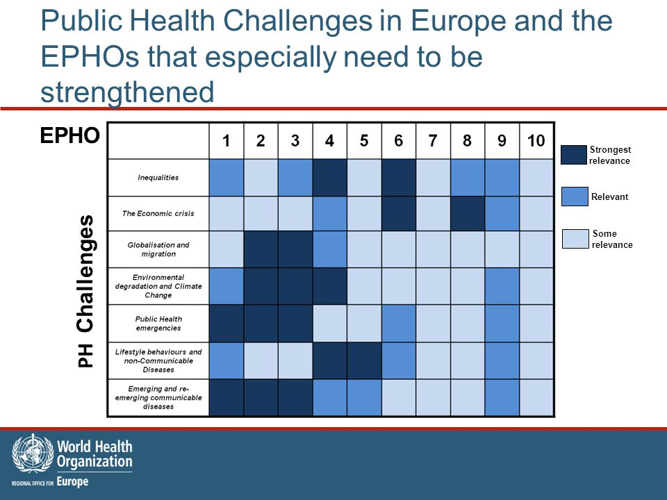 Public Health Challenges in Europe and the EPHOs that especially need to be strengthened Strongest relevance PH Challenges EPHO Relevant Some relevanc