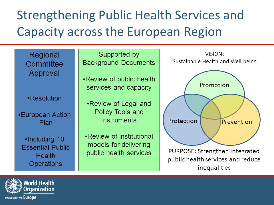 Regional Committee Approval Resolution European Action Plan Including 10 Essential Public Health Operations Supported by Background Documents Review o