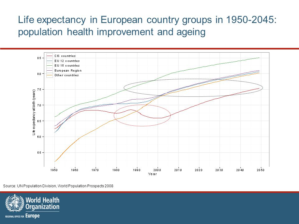Life expectancy in European country groups in 1950-2045: population health improvement and ageing Source: UN Population Division, World Population Prospects 2008