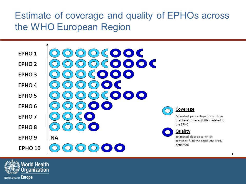 Estimate of coverage and quality of EPHOs across the WHO European Region Coverage Estimated percentage of countries that have some activities related