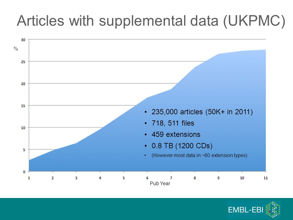 Articles with supplemental data (UKPMC) 235,000 articles (50K+ in 2011) 718, 511 files 459 extensions 0.8 TB (1200 CDs) (However most data in ~60 extension types) % Pub Year
