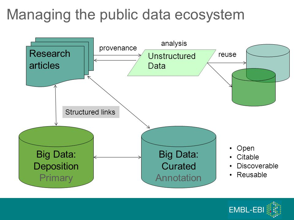 Big Data: Deposition Primary Research articles Big Data: Curated Annotation Managing the public data ecosystem Structured links Unstructured Data reuse analysis provenance Open Citable Discoverable Reusable