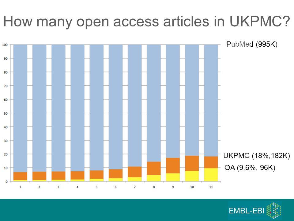 How many open access articles in UKPMC? PubMed (995K) UKPMC (18%,182K) OA (9.6%, 96K)