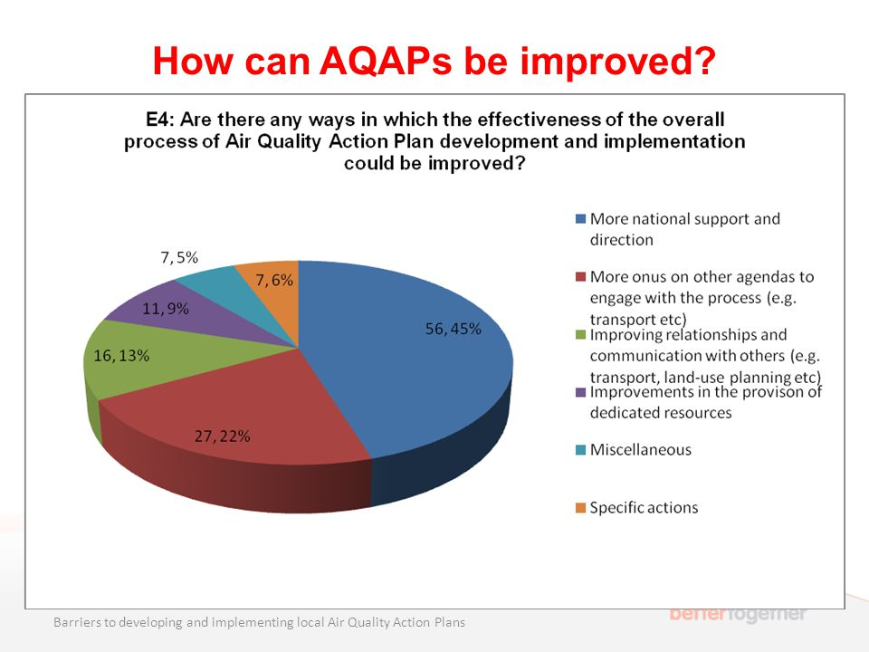 How can AQAPs be improved? Barriers to developing and implementing local Air Quality Action Plans