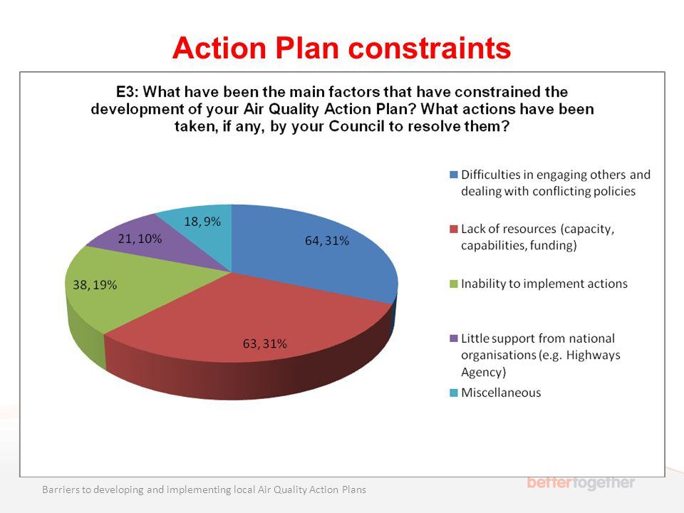 Action Plan constraints Barriers to developing and implementing local Air Quality Action Plans