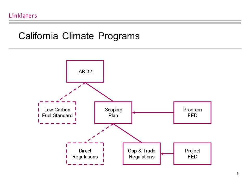 5 California Climate Programs