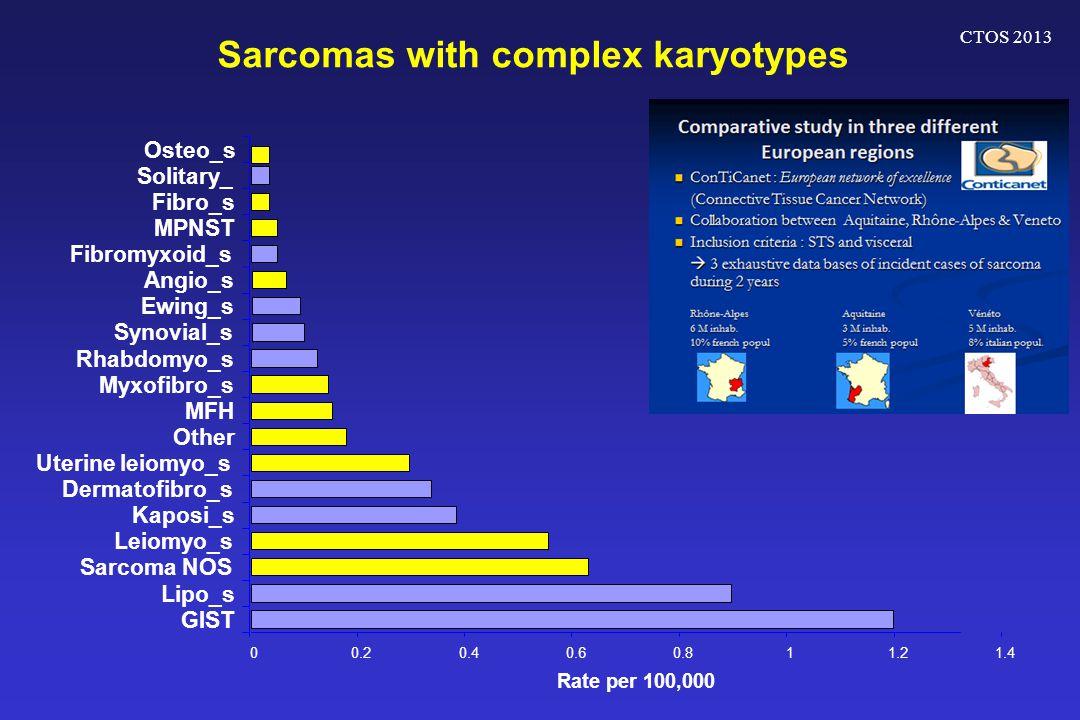 CTOS 2013 Sarcomas with complex karyotypes 00.20.40.60.811.21.4 GIST Lipo_s Sarcoma NOS Leiomyo_s Kaposi_s Dermatofibro_s Uterine leiomyo_s Other MFH Myxofibro_s Rhabdomyo_s Synovial_s Ewing_s Angio_s Fibromyxoid_s MPNST Fibro_s Solitary_ Osteo_s Rate per 100,000