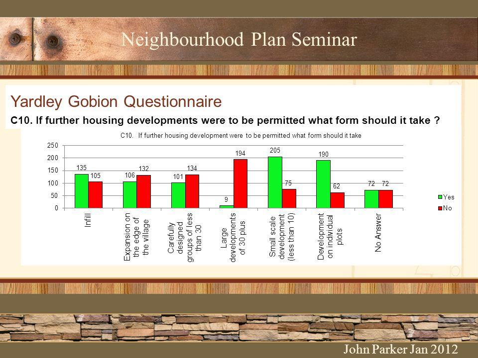 Neighbourhood Plan Seminar Yardley Gobion Questionnaire C10. If further housing developments were to be permitted what form should it take ? John Park