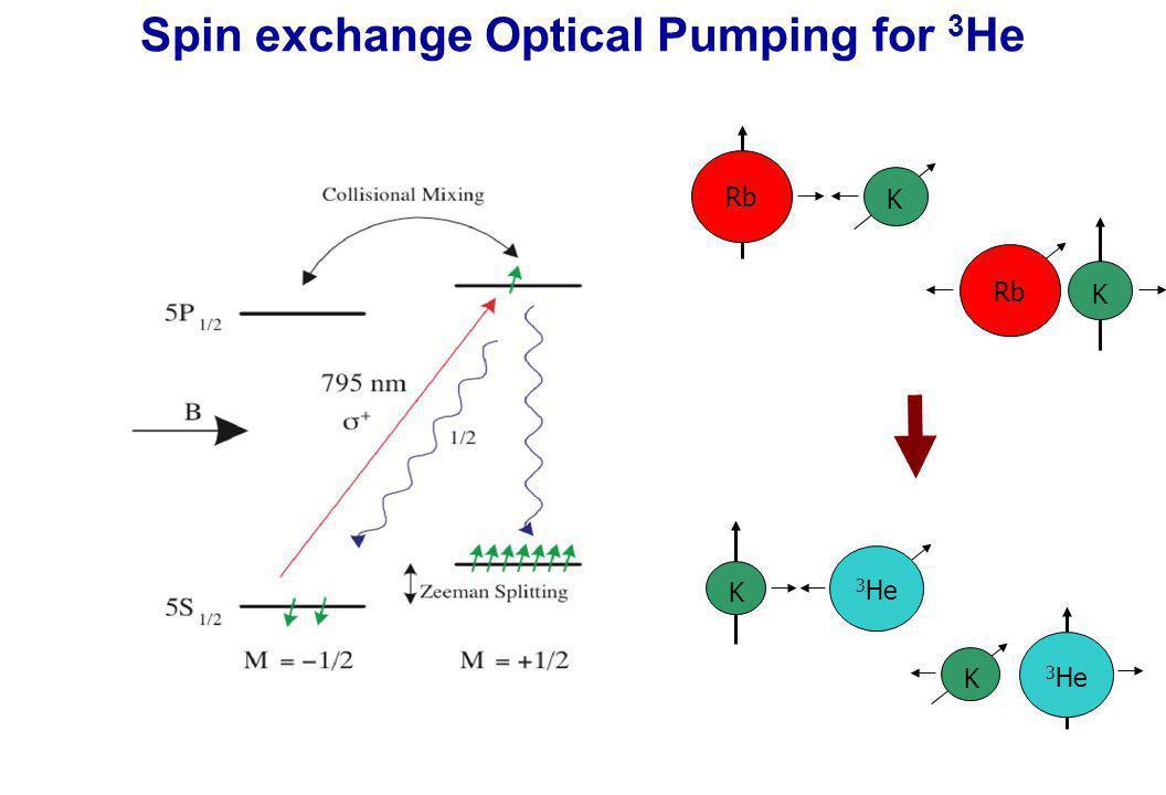 Spin exchange Optical Pumping for 3 He Rb K K K 3 He K