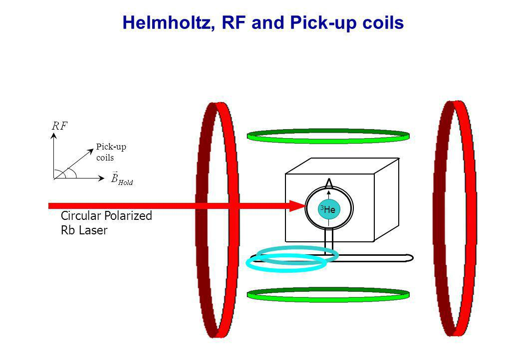 Helmholtz, RF and Pick-up coils Circular Polarized Rb Laser 3 He Pick-up coils