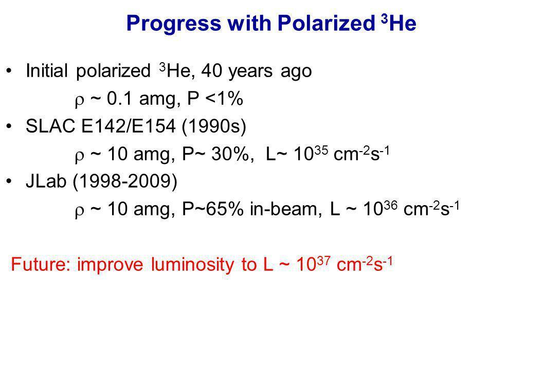 Progress with Polarized 3 He Initial polarized 3 He, 40 years ago  ~ 0.1 amg, P <1% SLAC E142/E154 (1990s)  ~ 10 amg, P~ 30%, L~ 10 35 cm -2 s -1 JLab (1998-2009)  ~ 10 amg, P~65% in-beam, L ~ 10 36 cm -2 s -1 Future: improve luminosity to L ~ 10 37 cm -2 s -1