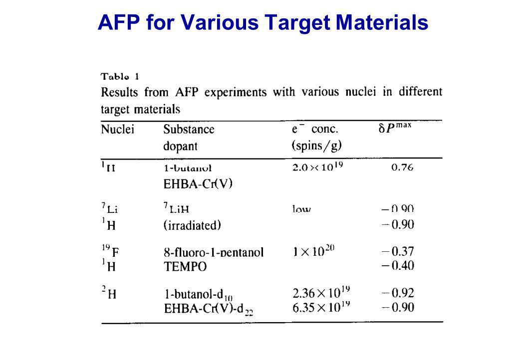 AFP for Various Target Materials