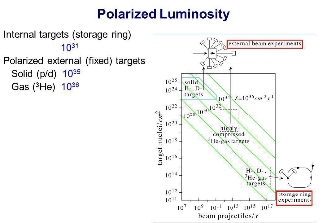 Polarized Luminosity Internal targets (storage ring) 10 31 Polarized external (fixed) targets Solid (p/d) 10 35 Gas ( 3 He) 10 36