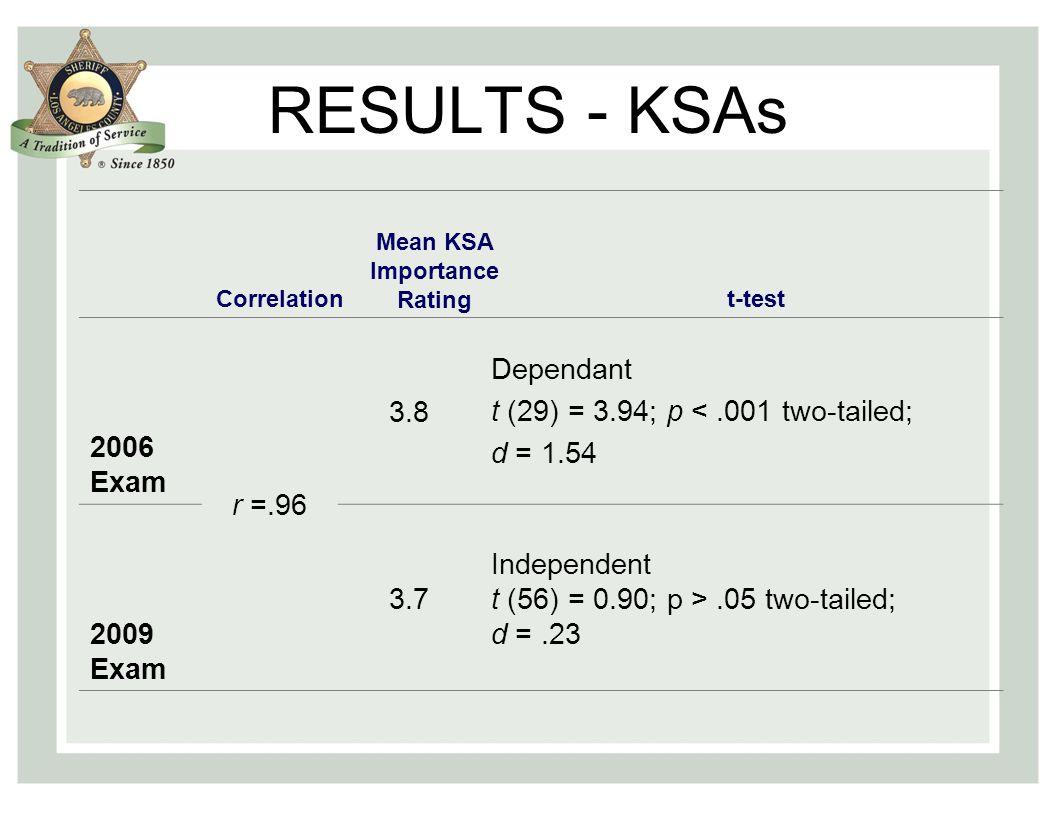 RESULTS - KSAs Correlation Mean KSA Importance Ratingt-test 2006 Exam r =.96 3.8 Dependant t (29) = 3.94; p <.001 two-tailed; d = 1.54 2009 Exam 3.7 Independent t (56) = 0.90; p >.05 two-tailed; d =.23