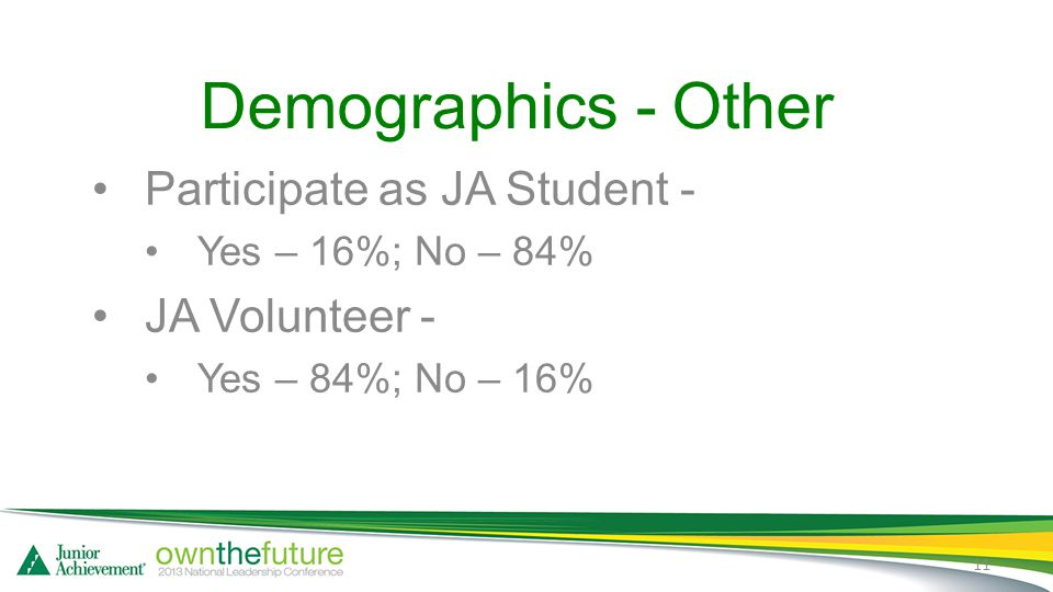 Demographics - Other Participate as JA Student - Yes – 16%; No – 84% JA Volunteer - Yes – 84%; No – 16% 11