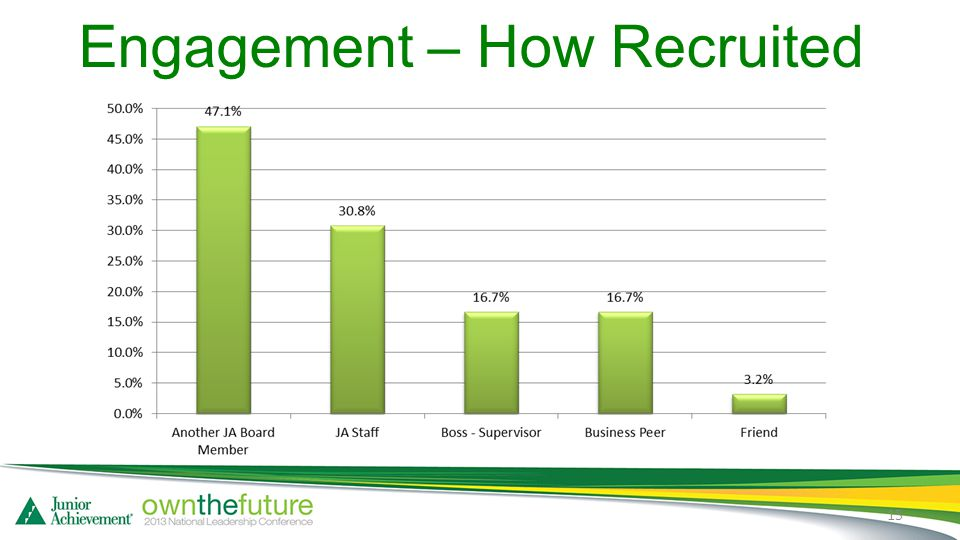 Engagement – How Recruited 15