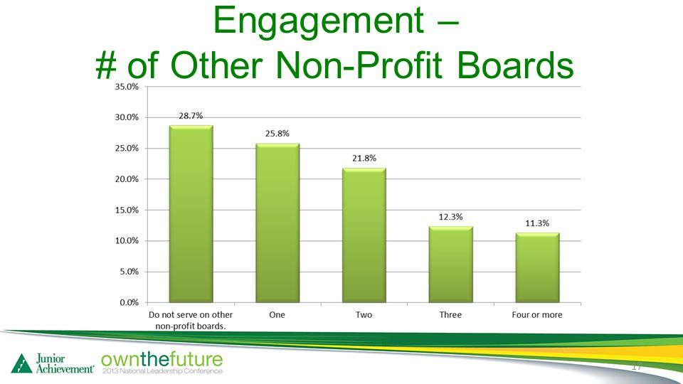Engagement – # of Other Non-Profit Boards 17