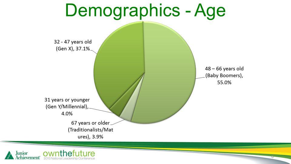 Demographics - Age 6