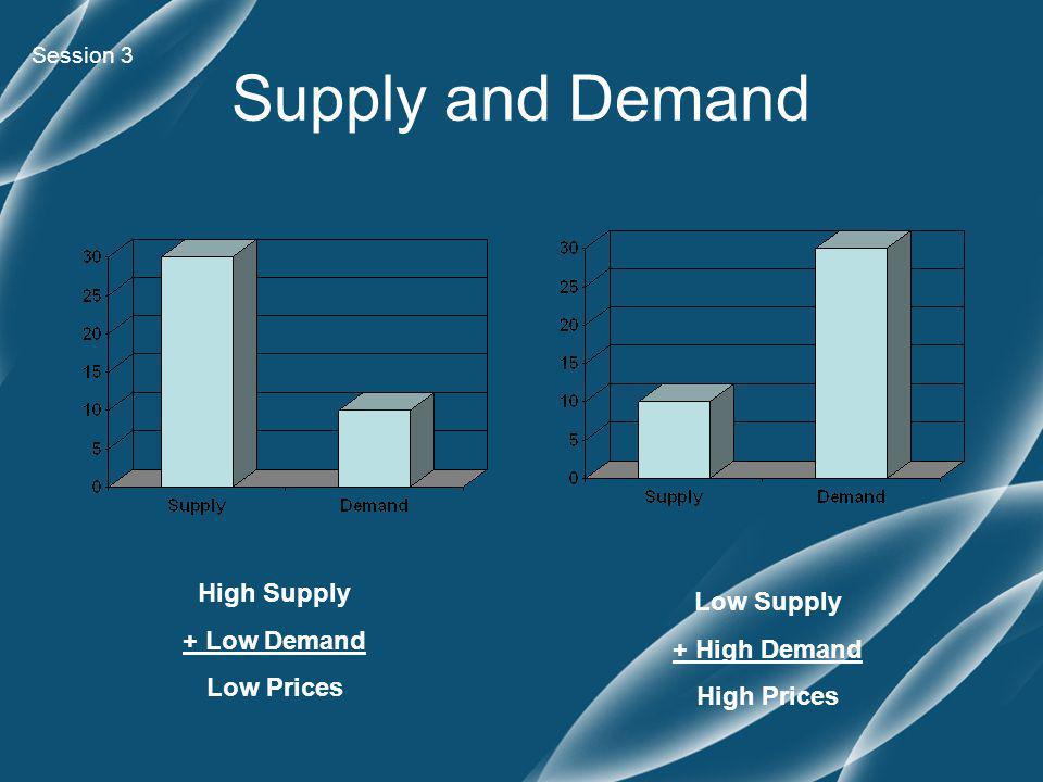 Supply and Demand Session 3 High Supply + Low Demand Low Prices Low Supply + High Demand High Prices