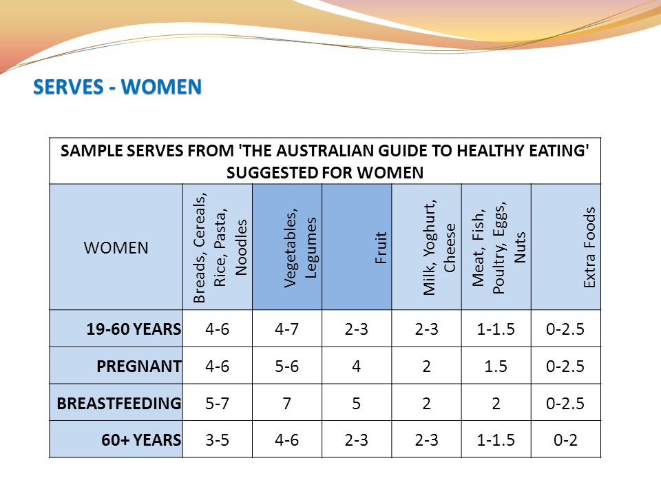 SAMPLE SERVES FROM 'THE AUSTRALIAN GUIDE TO HEALTHY EATING' SUGGESTED FOR WOMEN WOMEN Breads, Cereals, Rice, Pasta, Noodles Vegetables, Legumes Fruit