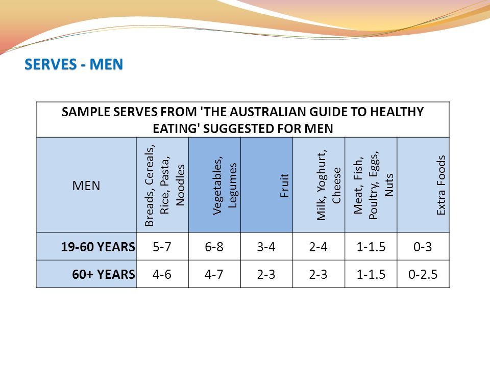 SAMPLE SERVES FROM 'THE AUSTRALIAN GUIDE TO HEALTHY EATING' SUGGESTED FOR MEN MEN Breads, Cereals, Rice, Pasta, Noodles Vegetables, Legumes Fruit Milk