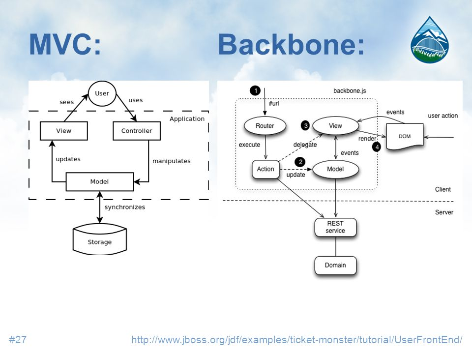 MVC:Backbone: http://www.jboss.org/jdf/examples/ticket-monster/tutorial/UserFrontEnd/#27