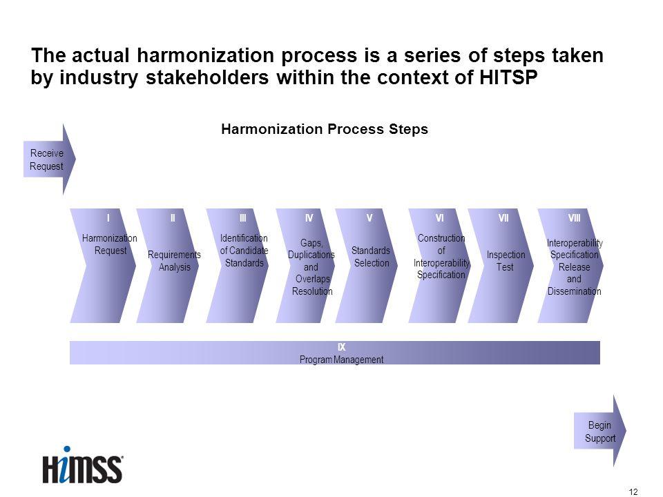 12 I Harmonization Request Harmonization Process Steps II Requirements Analysis III Identification of Candidate Standards IV Gaps, Duplications and Ov