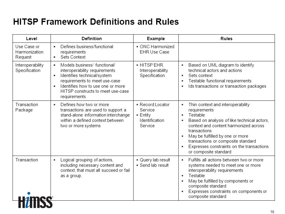16 LevelDefinitionExampleRules Use Case or Harmonization Request  Defines business/functional requirements  Sets Context  ONC Harmonized EHR Use Ca