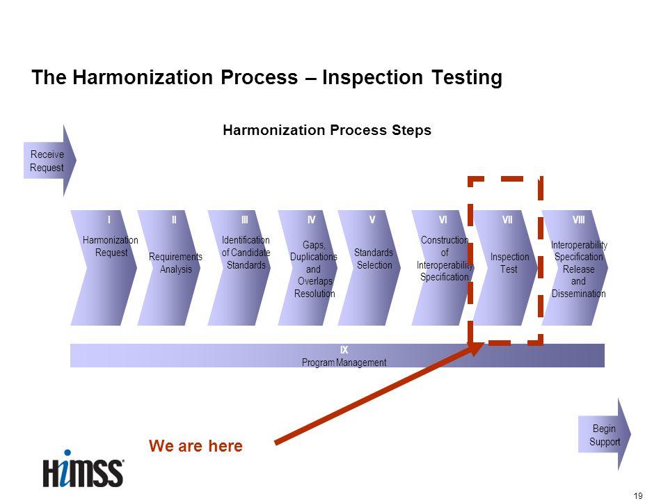19 The Harmonization Process – Inspection Testing I Harmonization Request Harmonization Process Steps II Requirements Analysis III Identification of C
