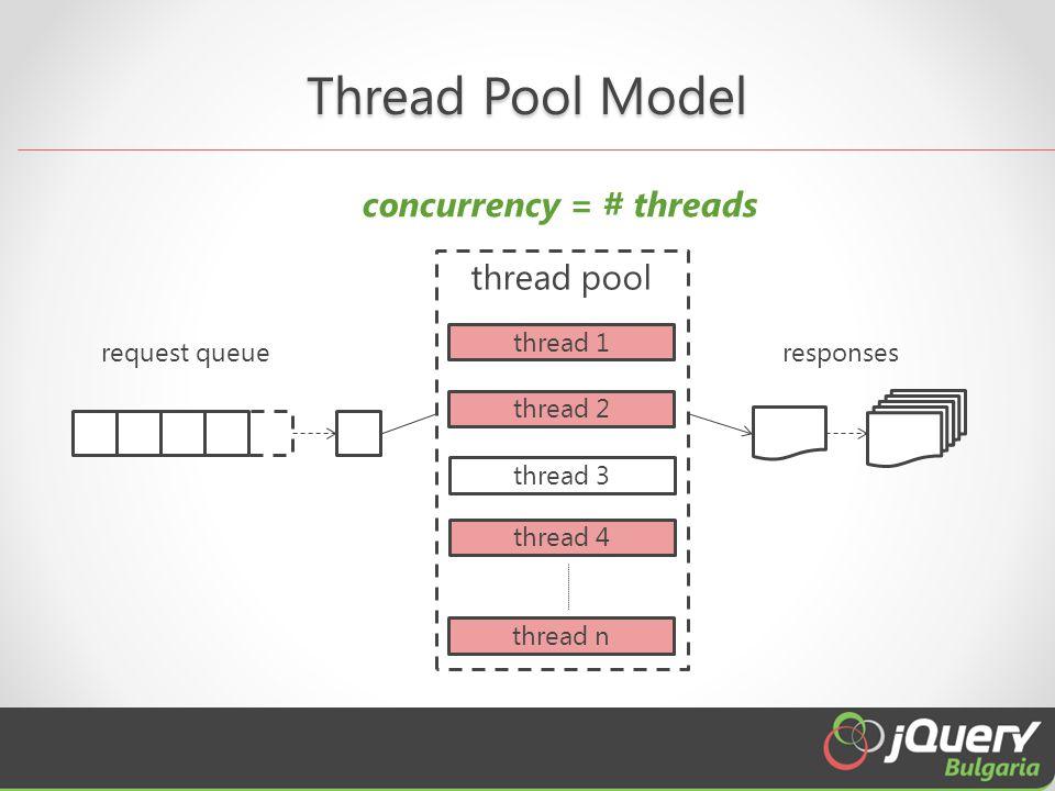 Thread Pool Model responsesrequest queue thread pool thread 1 thread 2 thread 3 thread 4 thread n concurrency = # threads