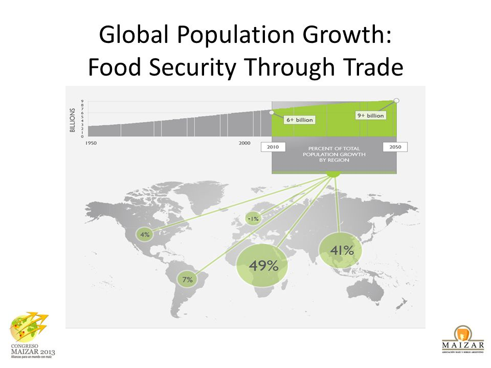 Global Population Growth: Food Security Through Trade
