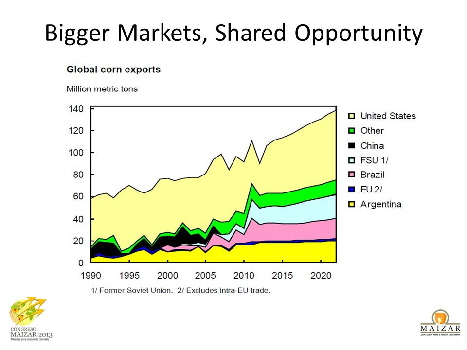 Bigger Markets, Shared Opportunity