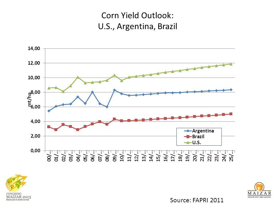 Corn Yield Outlook: U.S., Argentina, Brazil Source: FAPRI 2011