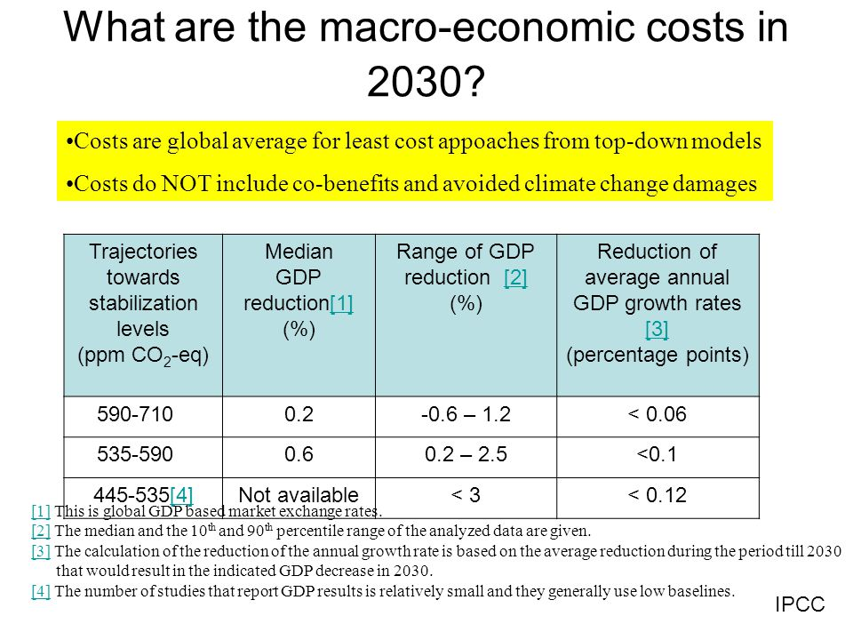 What are the macro-economic costs in 2030.