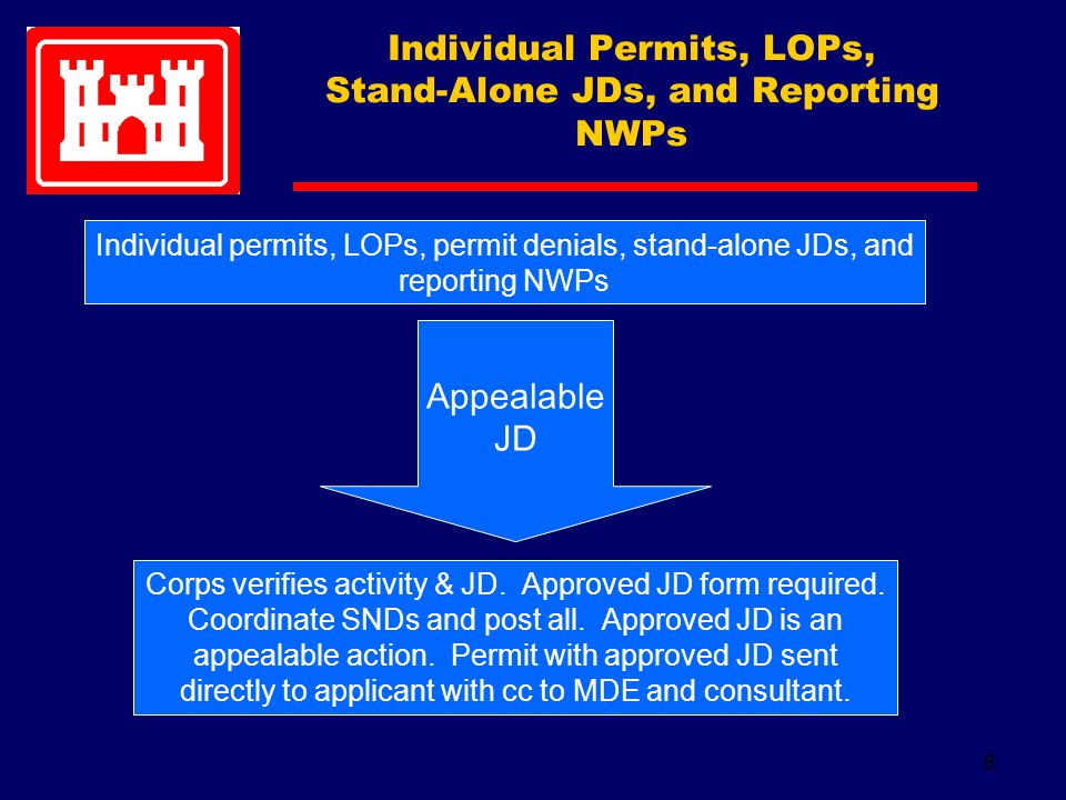 6 Individual permits, LOPs, permit denials, stand-alone JDs, and reporting NWPs Corps verifies activity & JD.