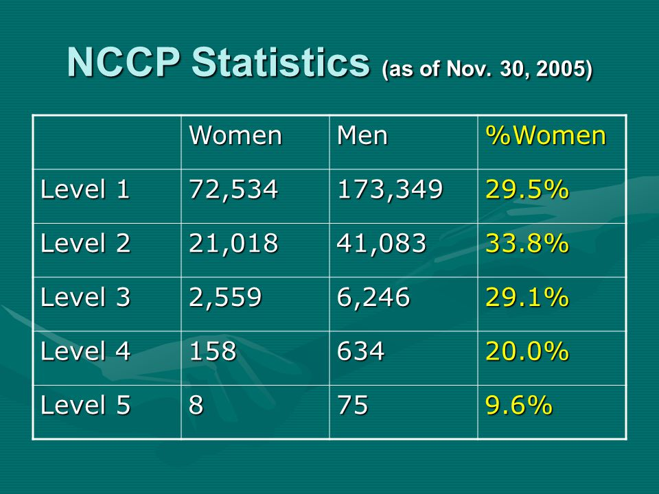NCCP Statistics (as of Nov.