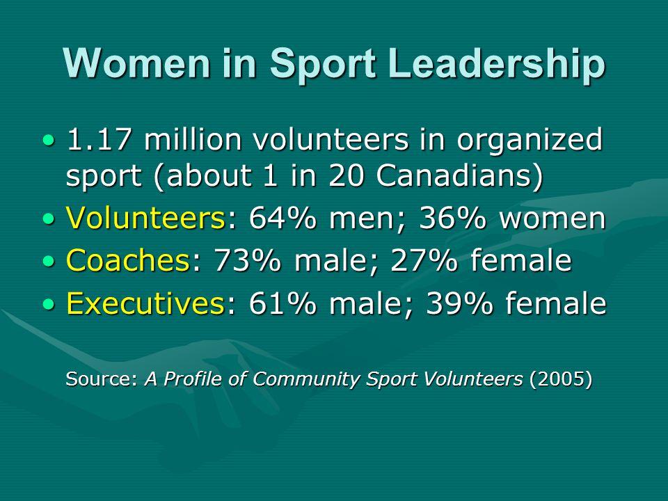 Women in Sport Leadership 1.17 million volunteers in organized sport (about 1 in 20 Canadians)1.17 million volunteers in organized sport (about 1 in 20 Canadians) Volunteers: 64% men; 36% womenVolunteers: 64% men; 36% women Coaches: 73% male; 27% femaleCoaches: 73% male; 27% female Executives: 61% male; 39% femaleExecutives: 61% male; 39% female Source: A Profile of Community Sport Volunteers (2005)
